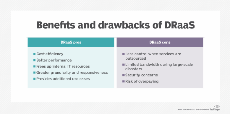 DRaaS guide: Benefits, challenges, providers and market trends