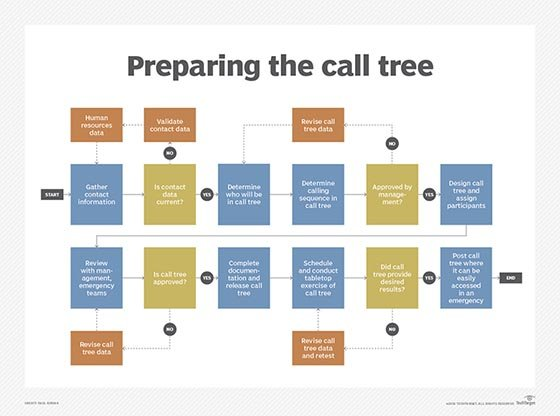 How do i design and initiate a call tree procedure for Bcp call tree template
