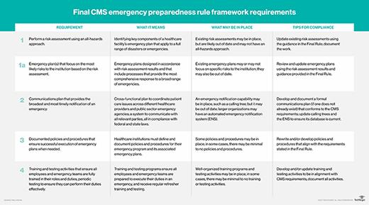 CMS emergency preparedness rule, CMS Final Rule, emergency management