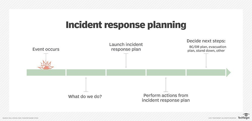 What is incident response? Definition from WhatIs com