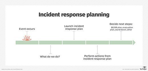 Free incident response plan template for disaster recovery for Incident response procedure template