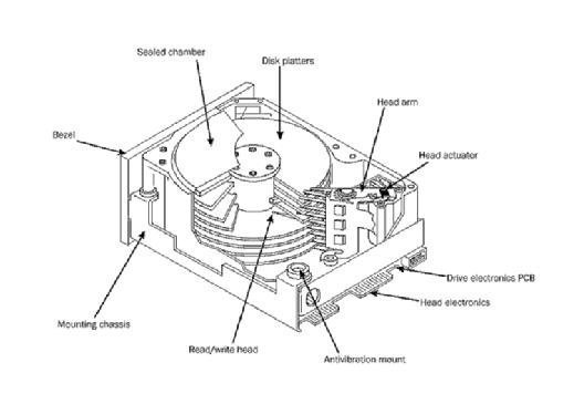 Hdd Schematic