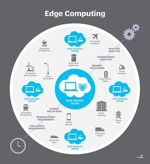 What Is Edge Computing Definition From Whatis Com