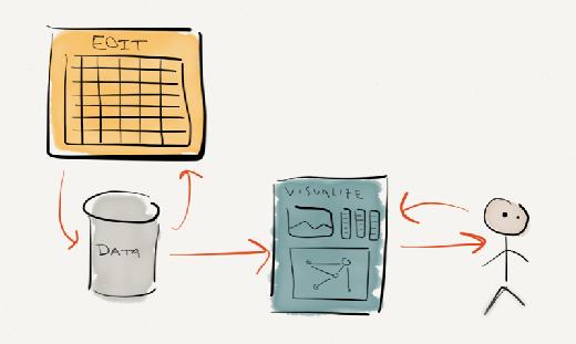 Flexible, user-driven, visual transformation of data
