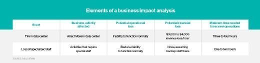 Elements of a business impact analysis
