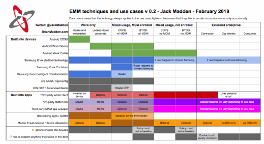 EMM, MDM, MAM use cases. See article content for text description.