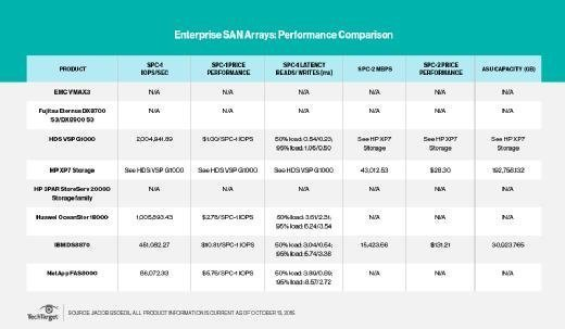 Enterprise SAN performance
