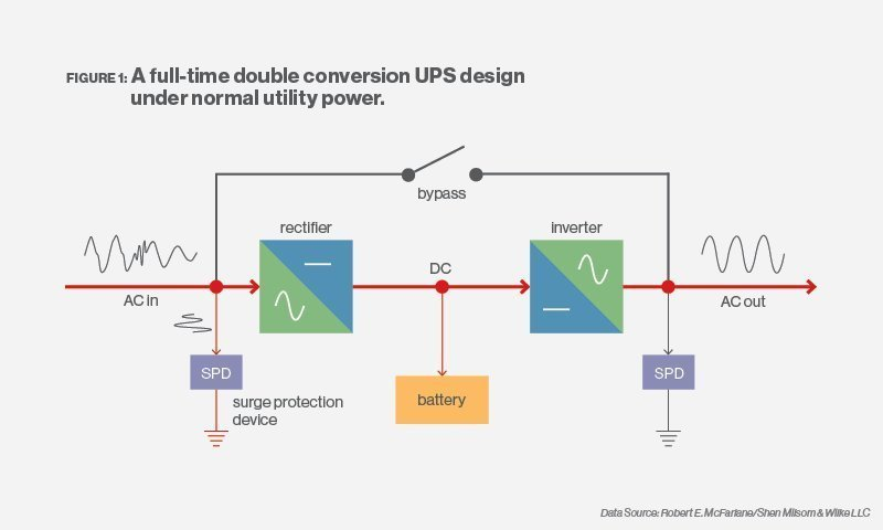 What is an Uninterruptible Power Supply? - Definition from