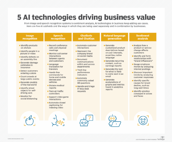 enterprise_ai-5_ai_tech_driving_bus_value-f_mobile Understanding the difference between RPA and AI
