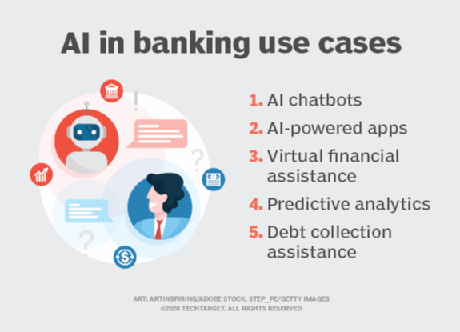 AI use cases in the banking industry