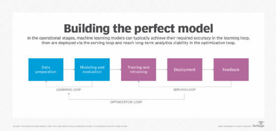 Evaluating the model