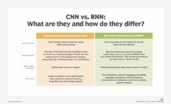 CNN vs.RNN: qué son y en qué se diferencian