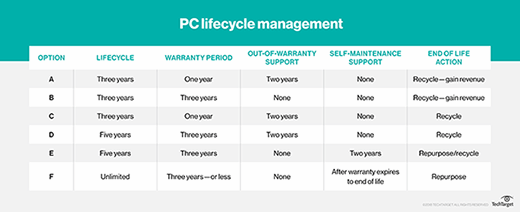 Manage PC lifecycle