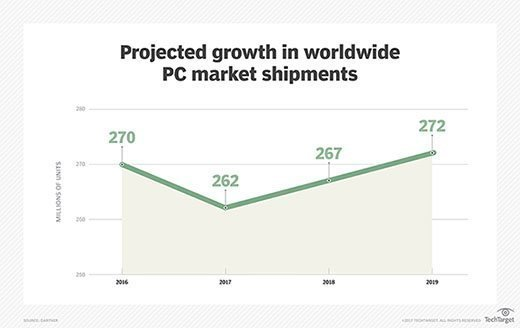 Projected growth in worldwide PC market shipments