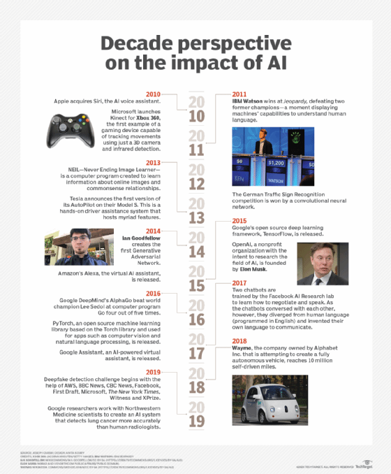 Modern AI evolution timeline shows a decade of rapid progress