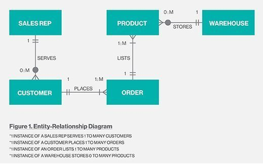 What is entity relationship diagram erd definition from whatis erd visually explains relationships between sales reps customers and product orders ccuart