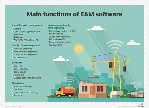 Main functions of EAM software