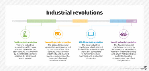 Industry 4.0 is the fourth major industrial revolution.