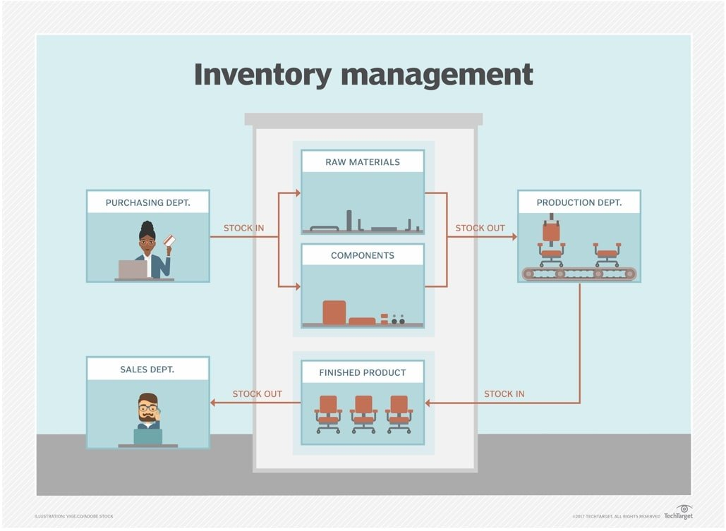 What is inventory management? - Definition from WhatIs com