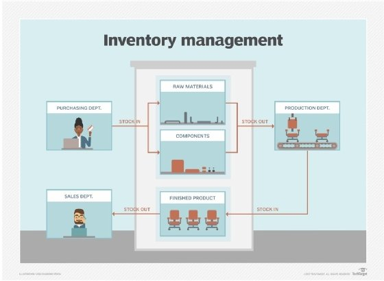 What Is Inventory Management Definition From
