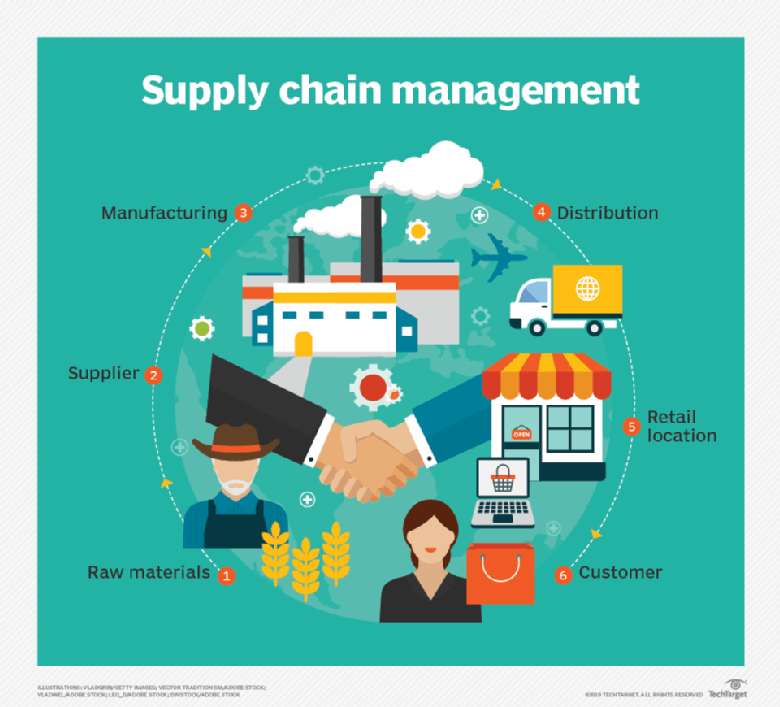 Steps in supply chain management