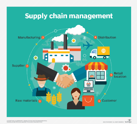 Supply Chain Management Principles Examples Templates: What Is Supply Chain Management (SCM)?