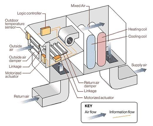 Economizer for data centers.