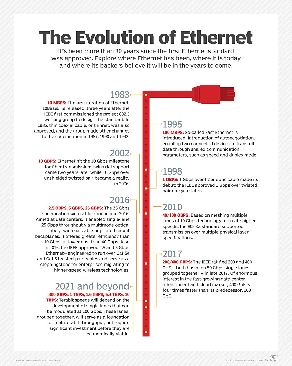 What is Ethernet? - Definition from WhatIs com