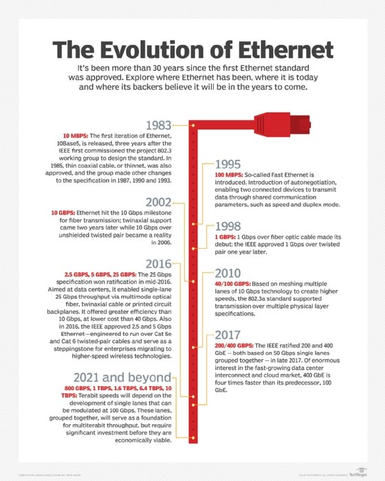 Evolution of Ethernet