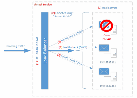 Layer 4, single IP address Exchange 2013 load balancing setup