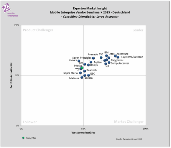 Experton Group Mobile Vendor Benchmark