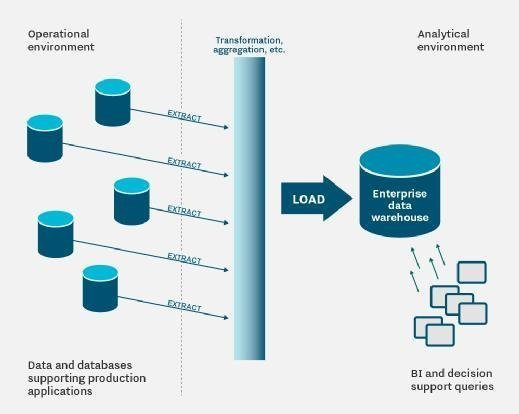 An enterprise data warehouse platform includes both operational systems and external data sources