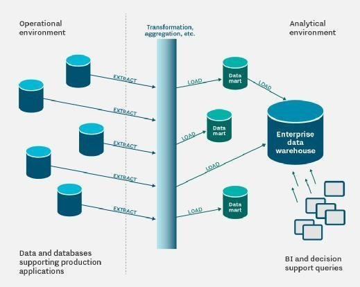 Multiple data marts can be integrated to form a virtual enterprise data warehouse platform.