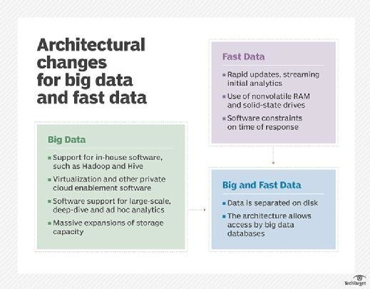 fast and big data infrastructure requirements