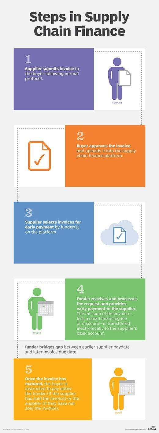 Steps for supply chain financing in the PrimeRevenue platform