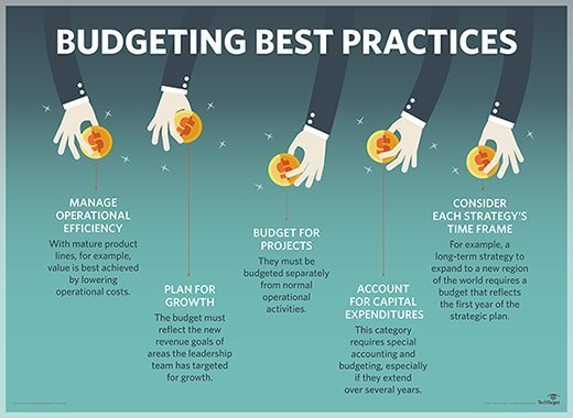 Budgeting best practices