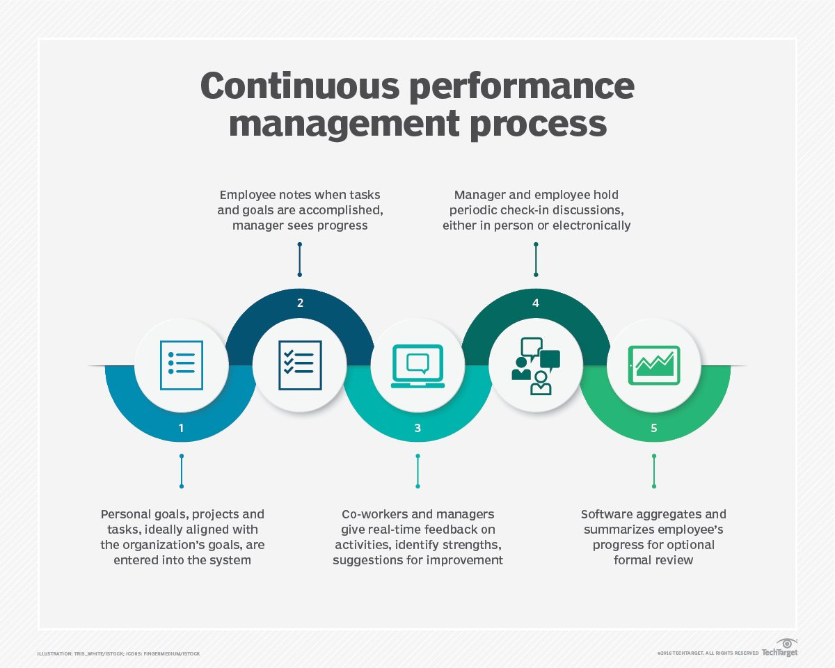 Image result for performance management