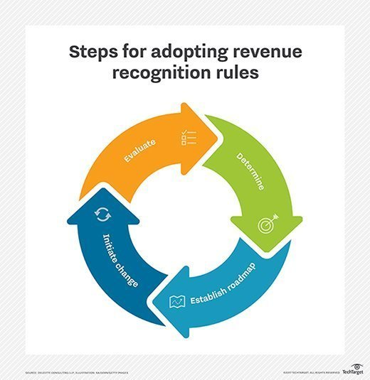 Deloitte image on adopting new revenue recognition rules.