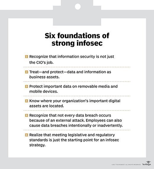 Six foundations of strong infosec