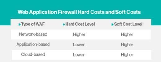 Web Application Firewall Hard Costs and Soft Costs