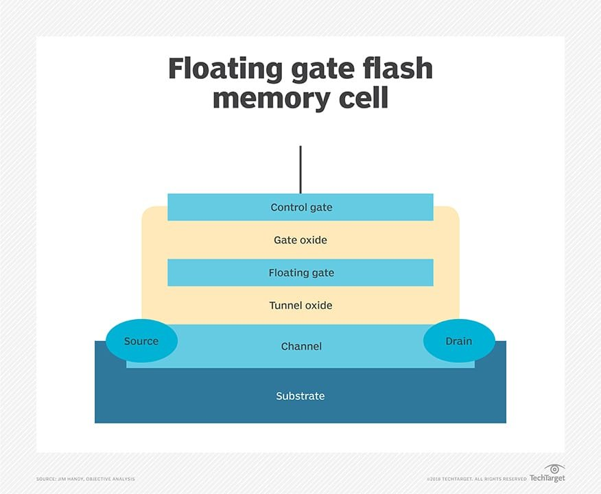What is floating gate transistor (FGT)? - Definition from WhatIs com