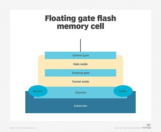 What is flash memory? - Definition from WhatIs com