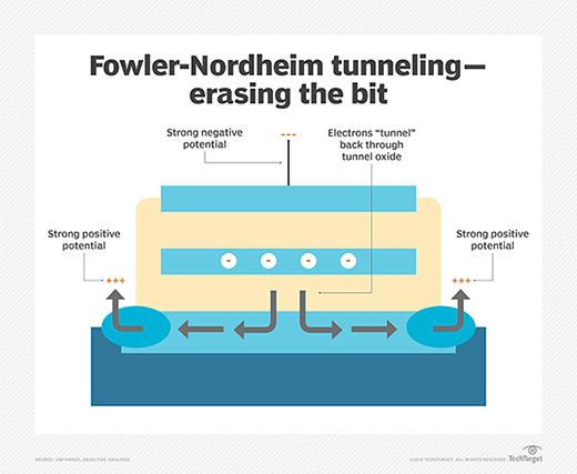Electron removal with Fowler-Nordheim tunneling