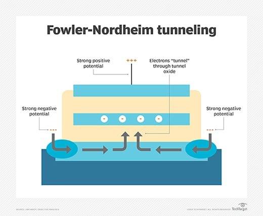Fowler-Nordheim tunneling