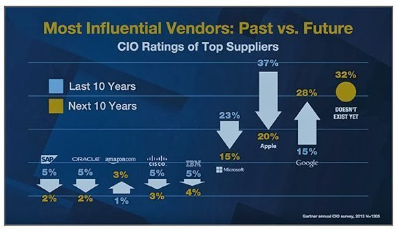 Gartner chart on influential vendors