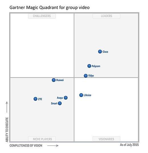 Gartner group video systems Magic Quadrant