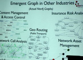 Graph database uses cases slide from De Marzi's Big Data TechCon presentation