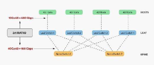 Figure 3. Oversubscription between network layers