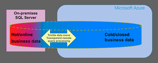 Hot and cold data distributed across on-premises SQL Server and Microsoft Azure