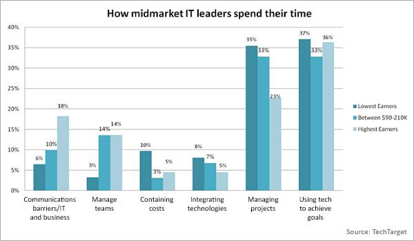 How midmarket IT leaders spend their time